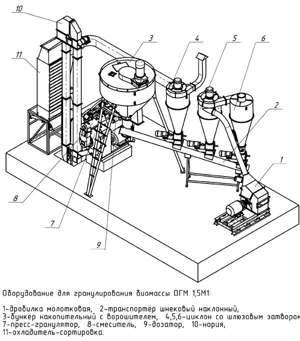 ОГМ 1-5М1